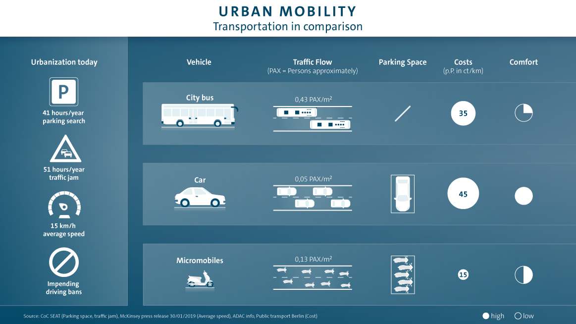 Car Brands Starting With P >> Micromobility With Volkswagen Innovations Through The City
