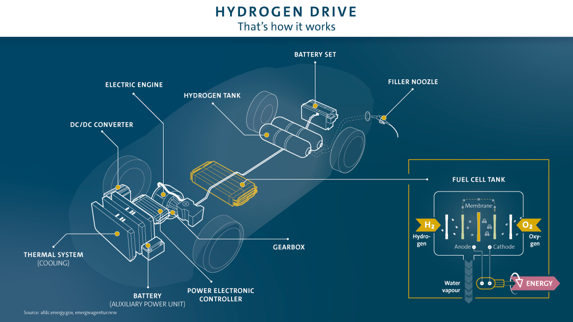 What's more efficient? Hydrogen or battery powered? | Hydrogen Car Engine Diagram |  | Volkswagen Group