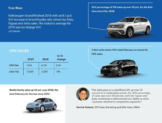 c83726c068 VOLKSWAGEN OF AMERICA REPORTS FEBRUARY 2019 SALES RESULTS. Read further.  Read further