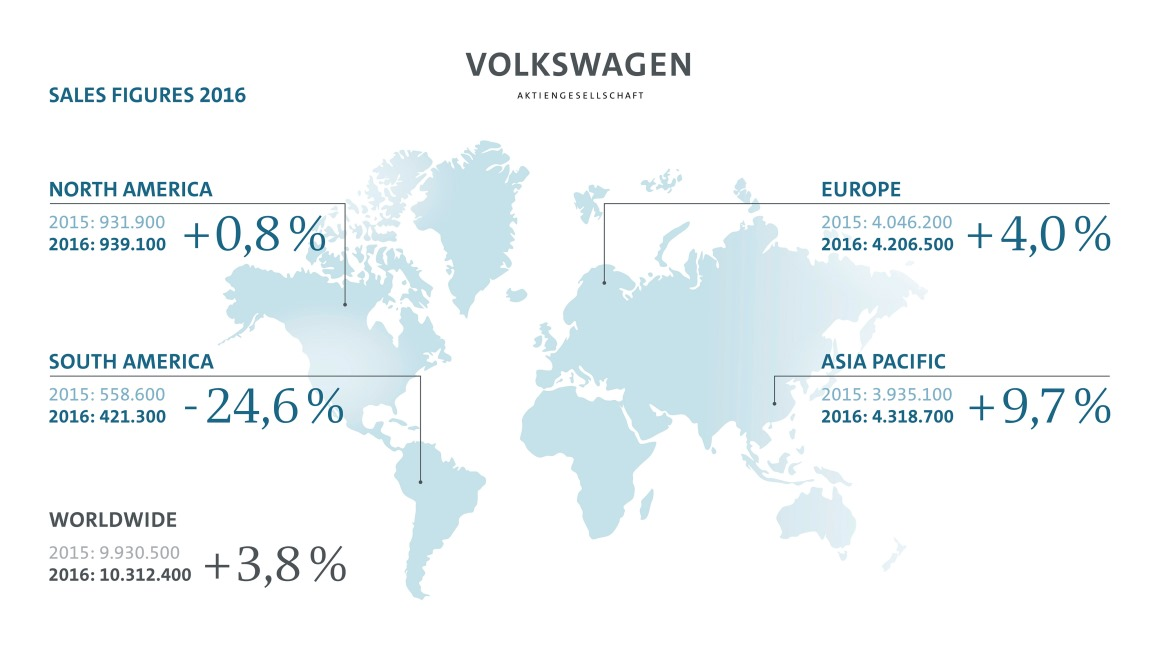 What Brands Does Volkswagen Own >> Volkswagen Group delivers 10.3 million vehicles in 2016