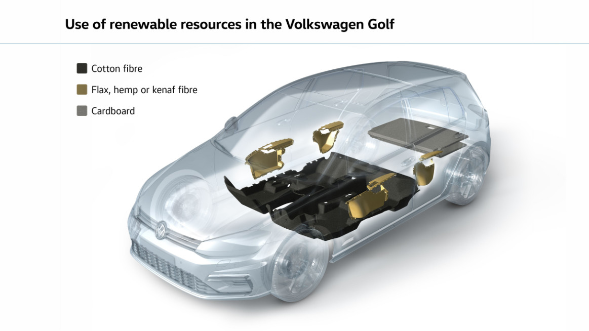 With This In Mind One Thing That Volkswagen Focuses On Is The Use Of Sustainable Resources Such As Renewable Raw Materials